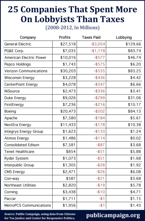 25 companies that spent more on lobbyists than taxes